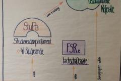 Struktur Hochschulpolitik 2