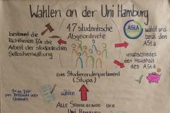 Struktur Hochschulpolitik